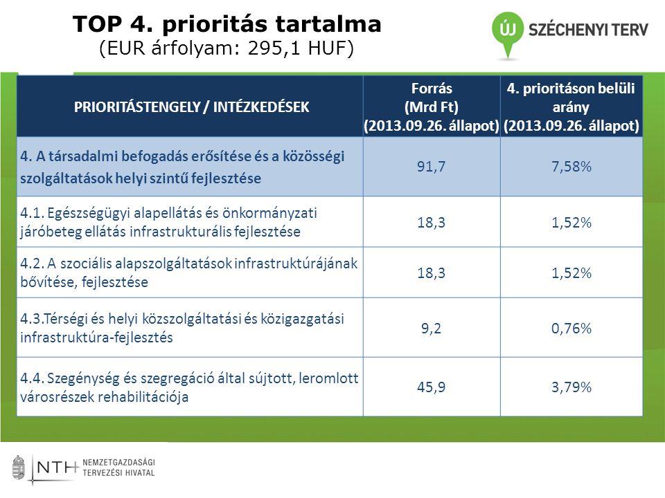 TOP 4. prioritás tartalma