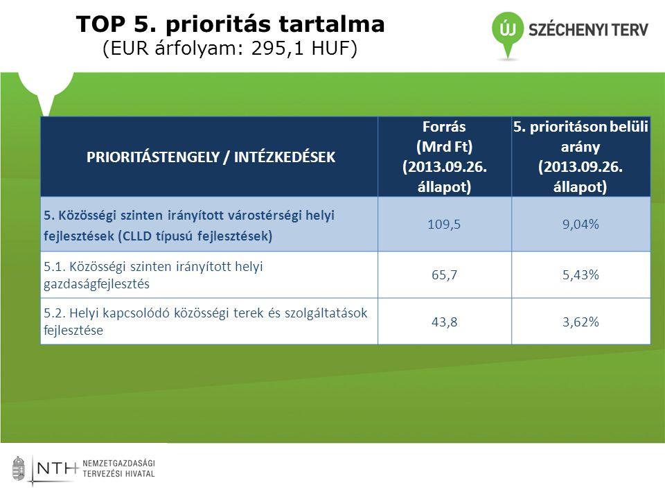 TOP 5. prioritás tartalma