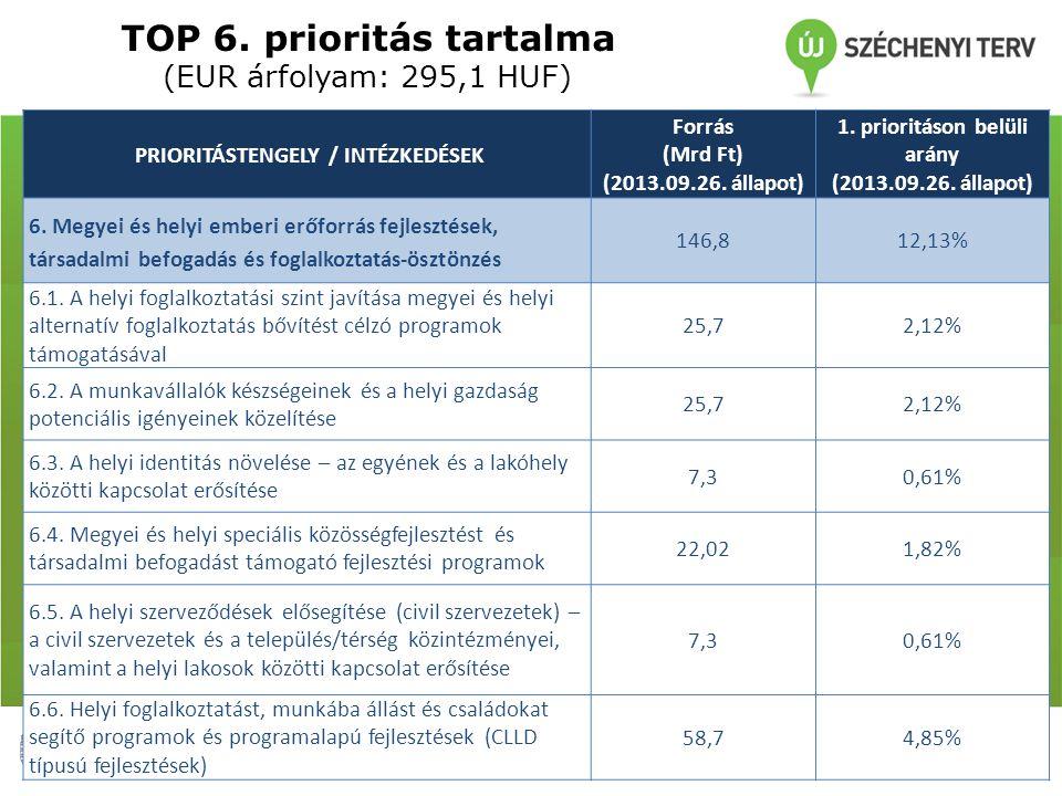 TOP 6. prioritás tartalma