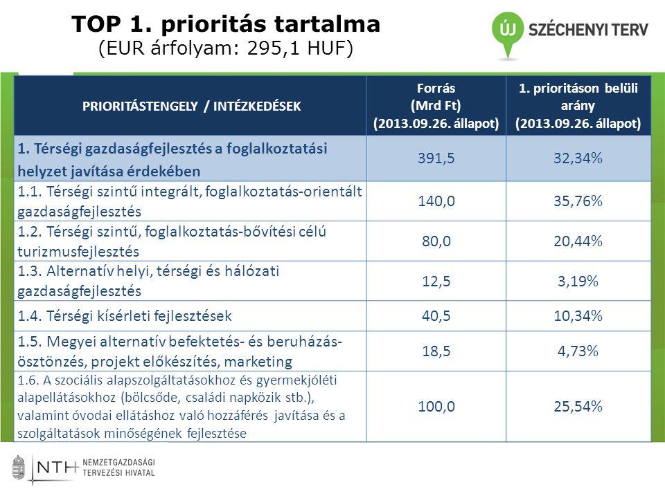 TOP 1. prioritás tartalma