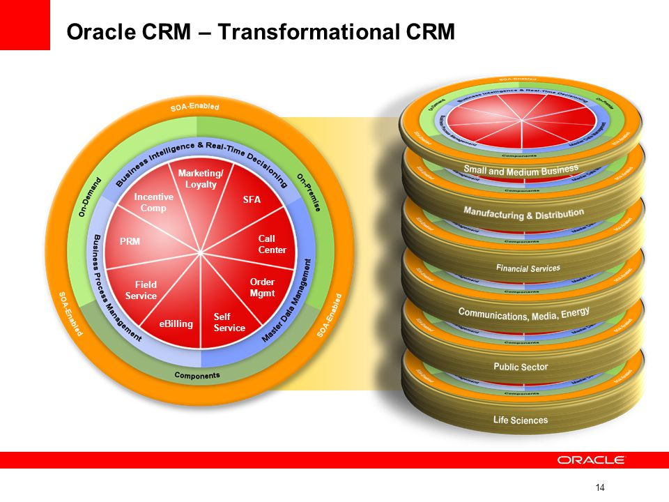 Oracle CRM – Transformational CRM