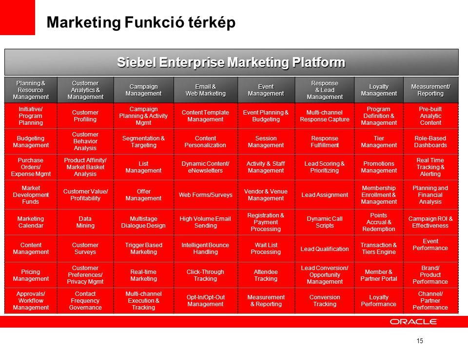 Marketing Funkció térkép