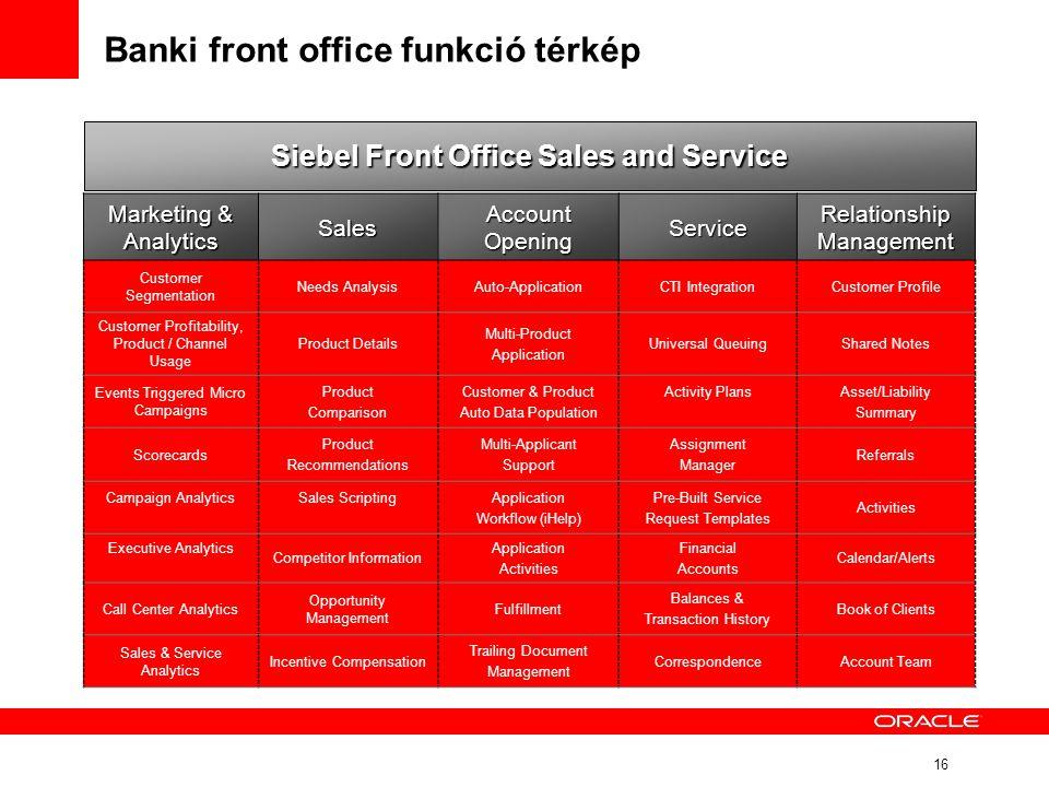 Banki front office funkció térkép