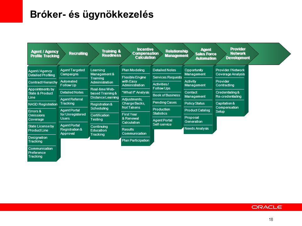 Bróker- és ügynökkezelés