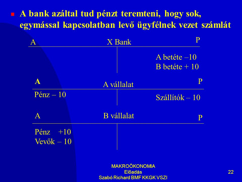 MAKROÖKONOMIA Előadás Szabó Richard BMF KKGK VSZI