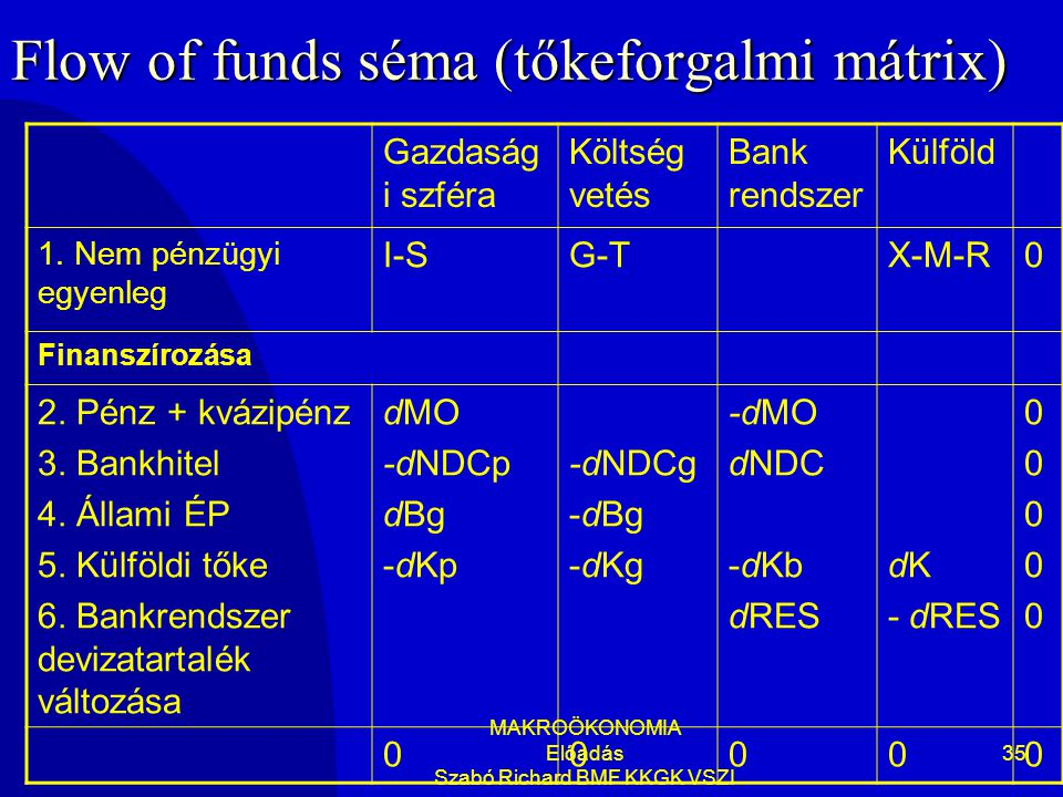 Flow of funds séma (tőkeforgalmi mátrix)