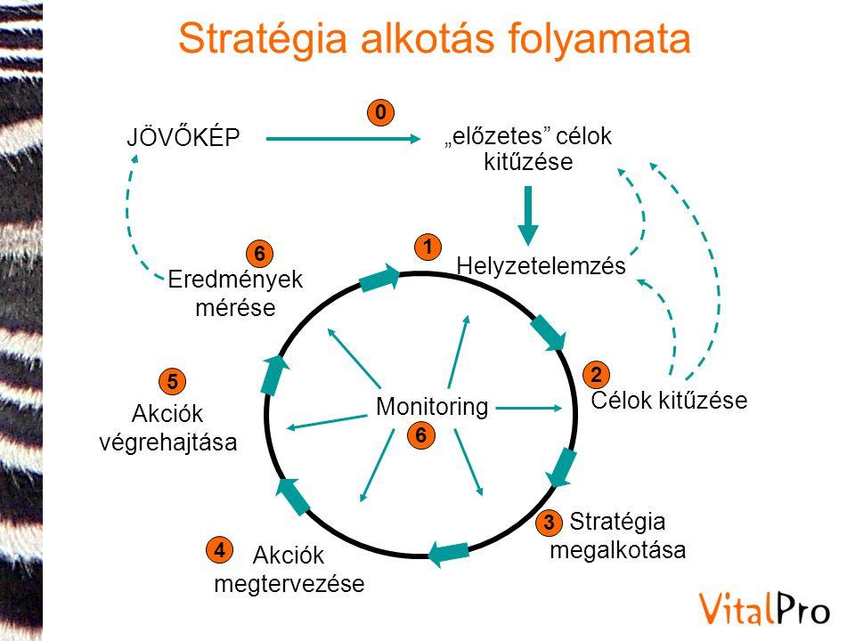 Stratégia alkotás folyamata
