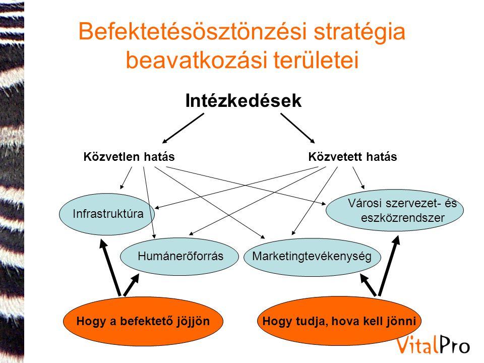 Befektetésösztönzési stratégia beavatkozási területei