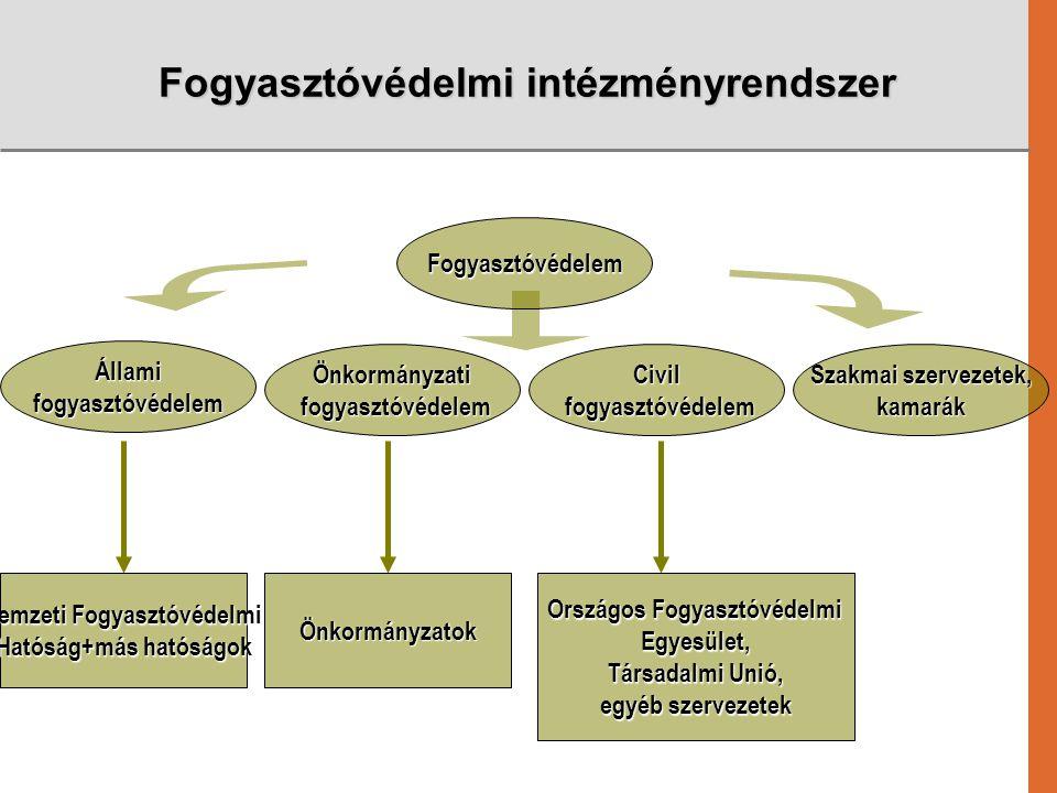 Fogyasztóvédelmi intézményrendszer