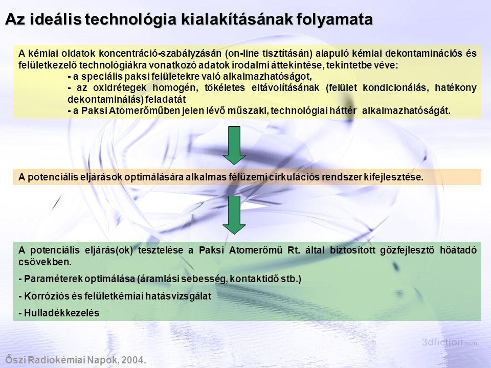 Az ideális technológia kialakításának folyamata