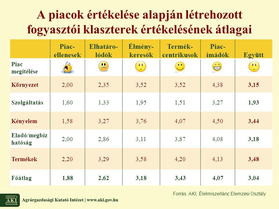 A piacok értékelése alapján létrehozott fogyasztói klaszterek értékelésének átlagai