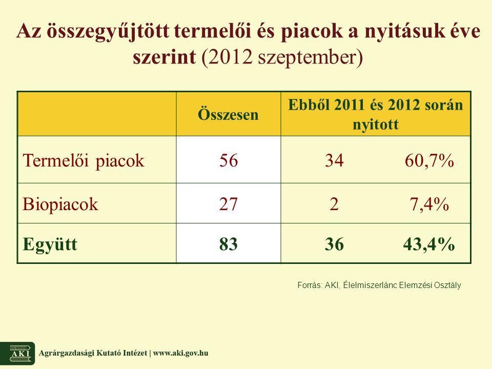 Az összegyűjtött termelői és piacok a nyitásuk éve szerint (2012 szeptember)