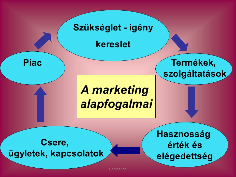 A marketing alapfogalmai