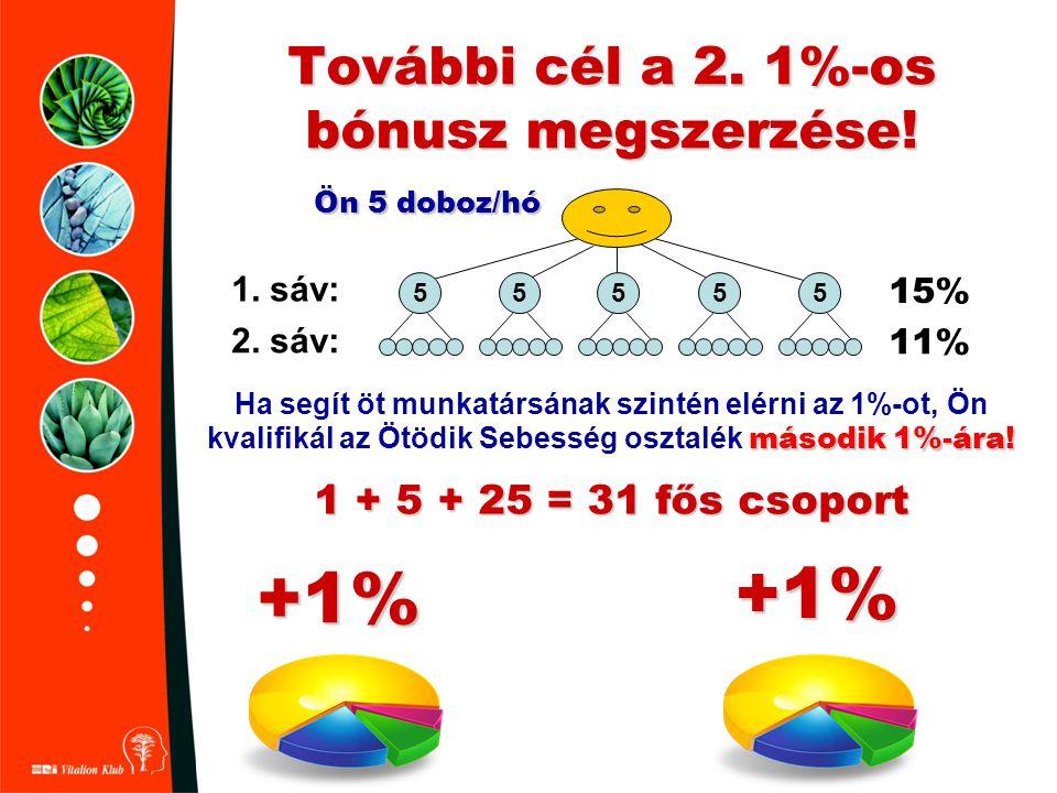 További cél a 2. 1%-os bónusz megszerzése!