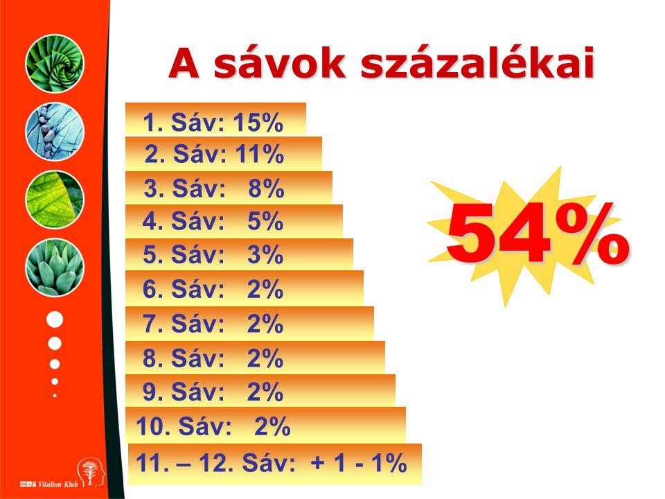 54% A sávok százalékai 1. Sáv: 15% 2. Sáv: 11% 3. Sáv: 8% 4. Sáv: 5%