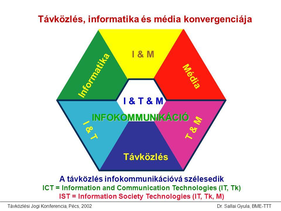 Távközlés, informatika és média konvergenciája