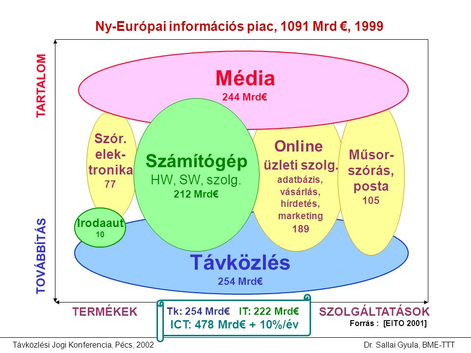 Média Távközlés Számítógép Online üzleti szolg.