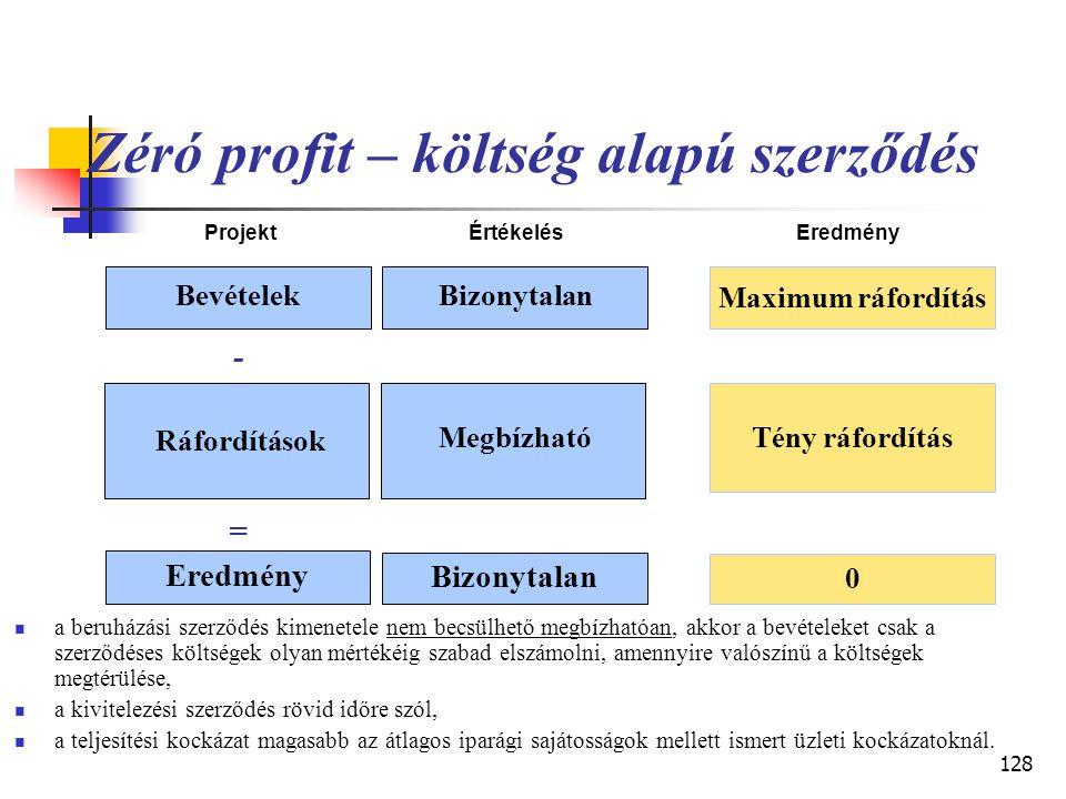 Zéró profit – költség alapú szerződés