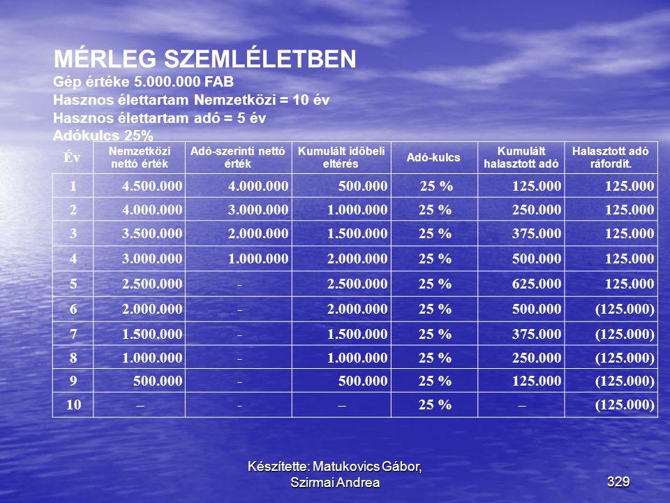 MÉRLEG SZEMLÉLETBEN Gép értéke 5.000.000 FAB