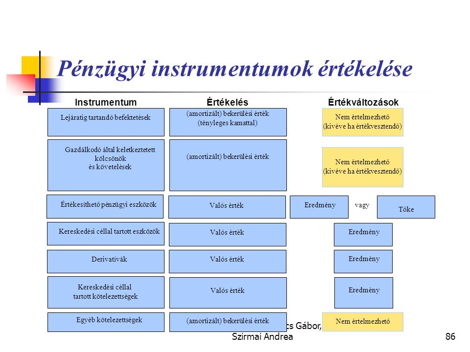Pénzügyi instrumentumok értékelése