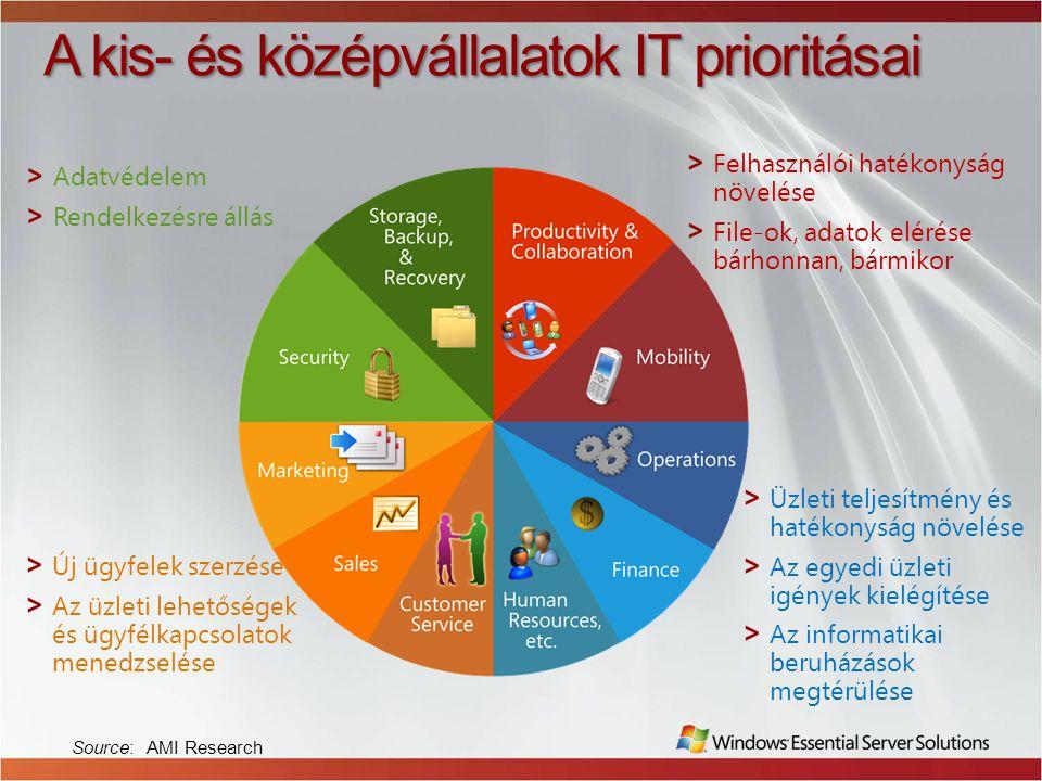 A kis- és középvállalatok IT prioritásai