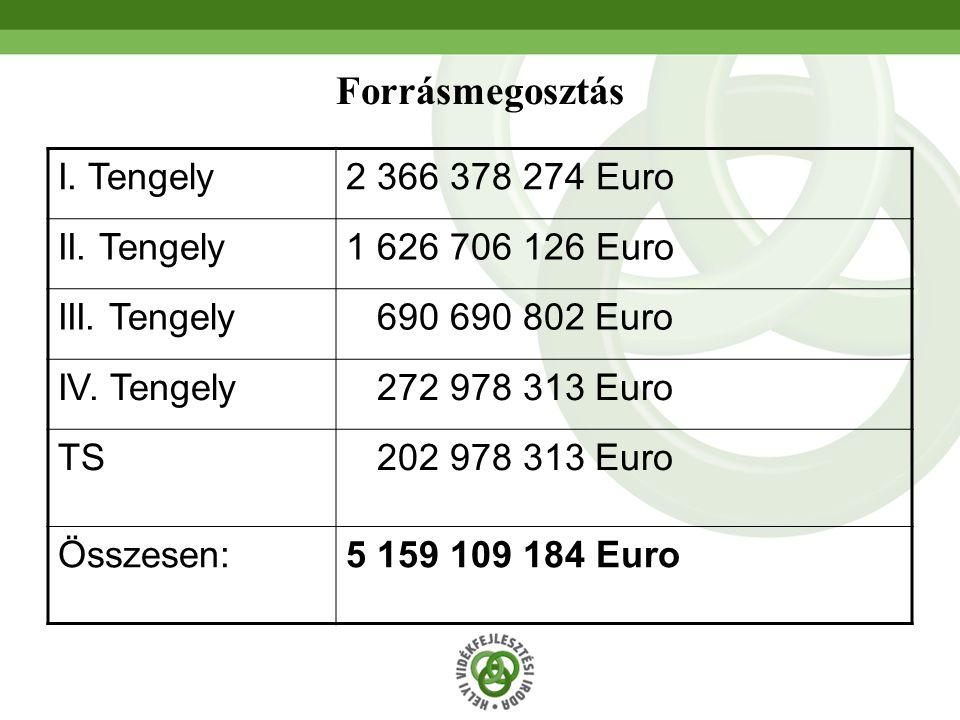 Forrásmegosztás I. Tengely 2 366 378 274 Euro II. Tengely