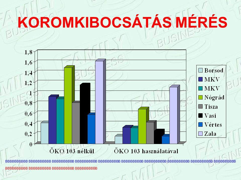 KOROMKIBOCSÁTÁS MÉRÉS