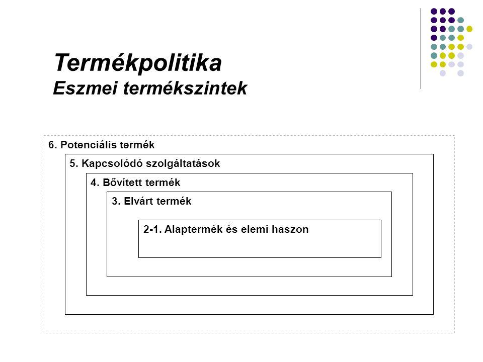 Termékpolitika Eszmei termékszintek 6. Potenciális termék