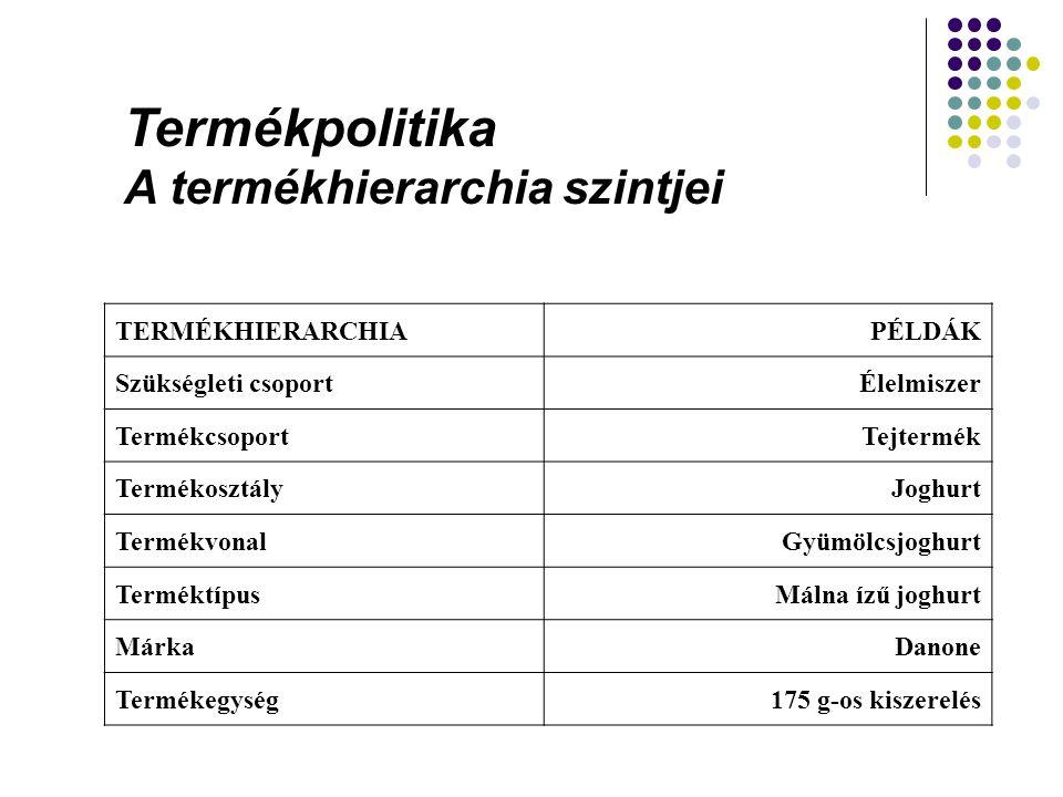 Termékpolitika A termékhierarchia szintjei TERMÉKHIERARCHIA PÉLDÁK