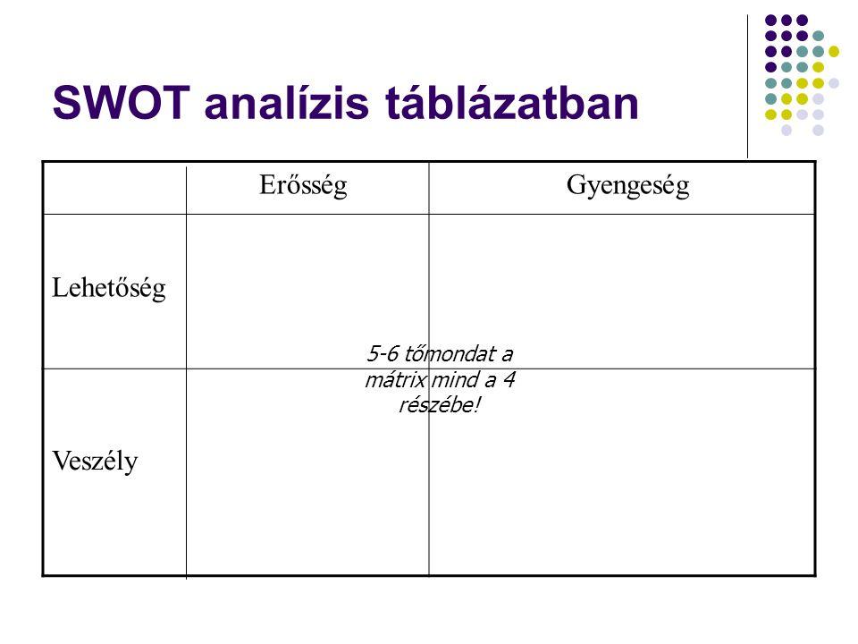 SWOT analízis táblázatban