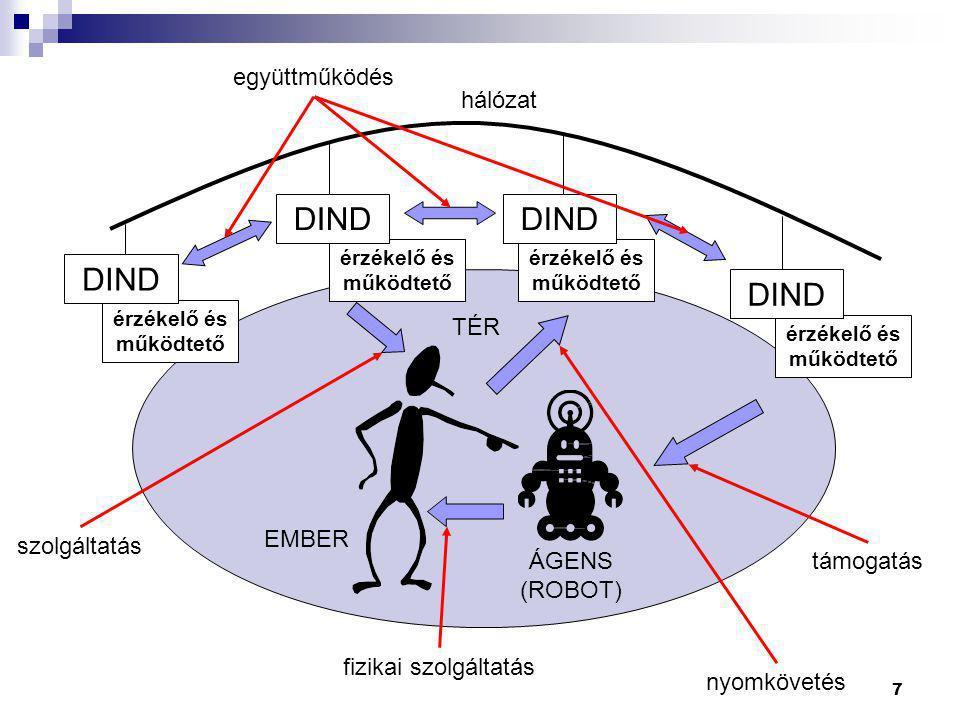 DIND szolgáltatás hálózat együttműködés nyomkövetés