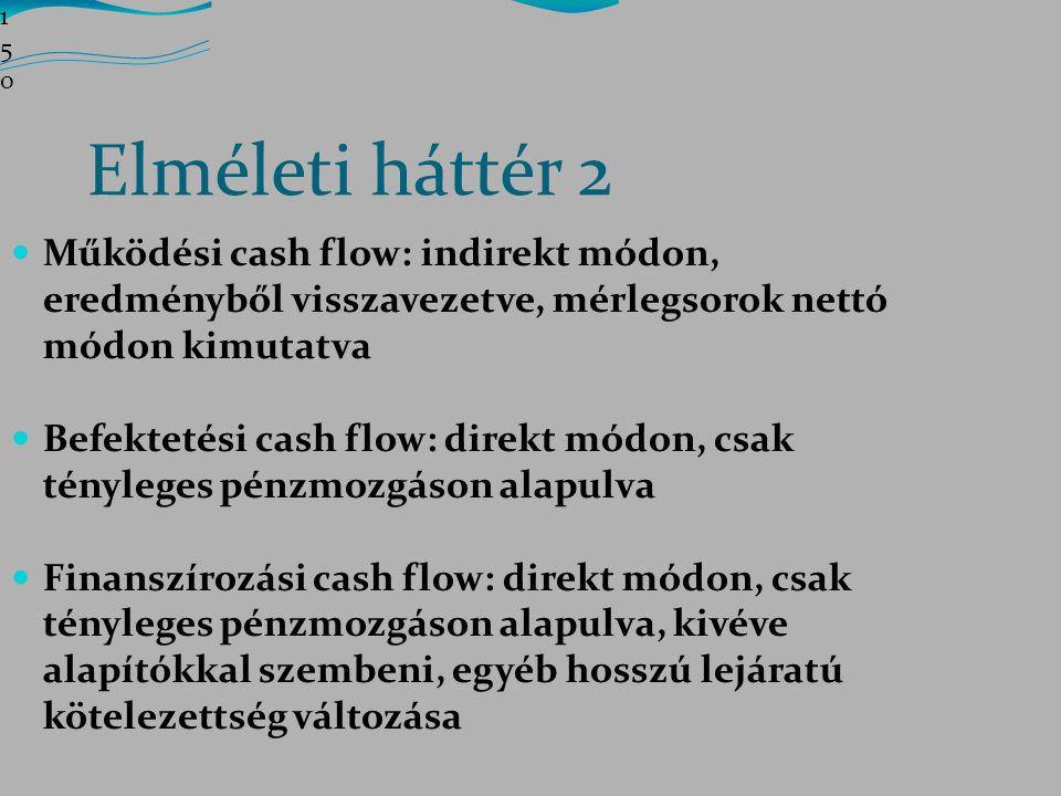 150150150 Elméleti háttér 2. Működési cash flow: indirekt módon, eredményből visszavezetve, mérlegsorok nettó módon kimutatva.