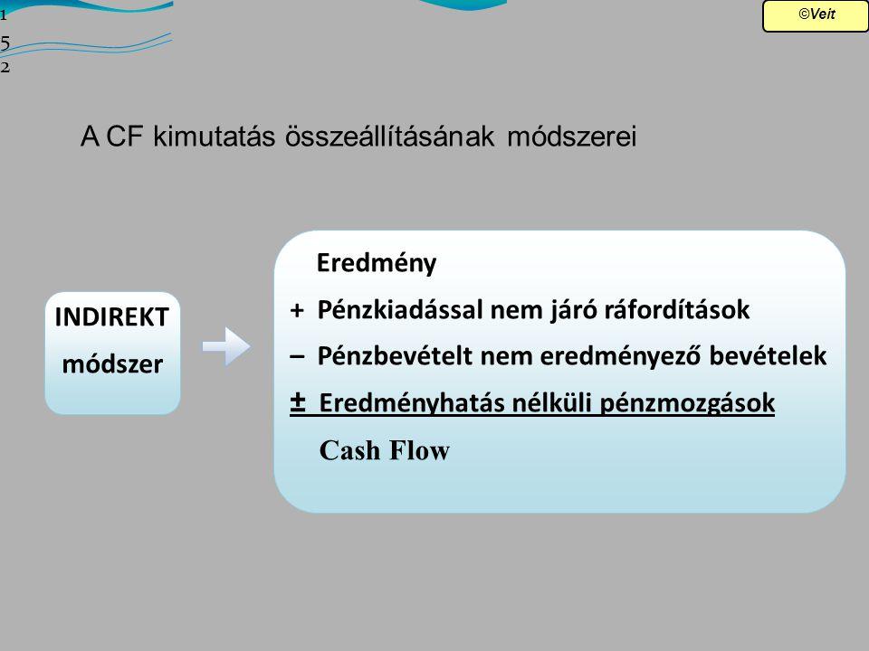 A CF kimutatás összeállításának módszerei