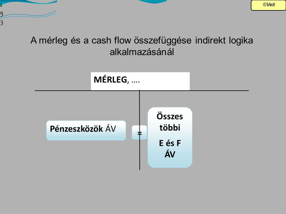 A mérleg és a cash flow összefüggése indirekt logika alkalmazásánál
