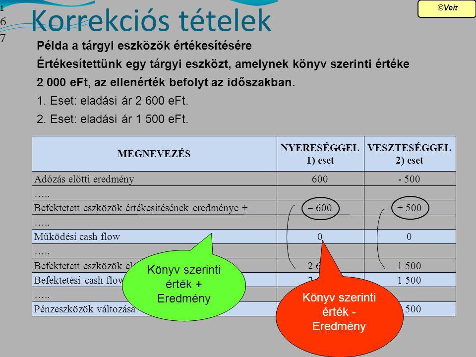 Korrekciós tételek 167167167 Példa a tárgyi eszközök értékesítésére