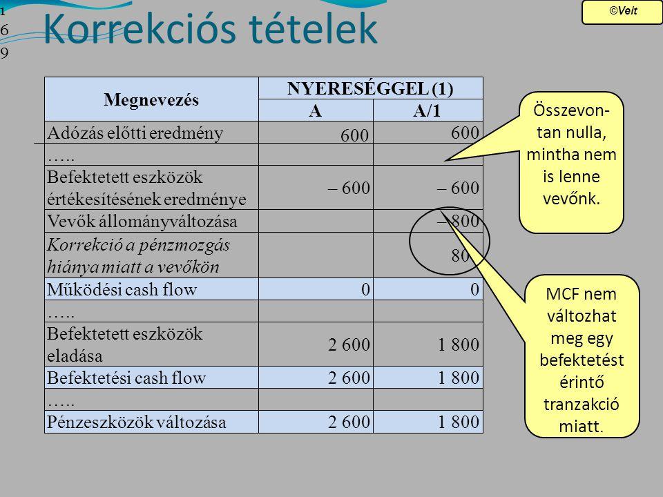Korrekciós tételek Megnevezés NYERESÉGGEL (1)