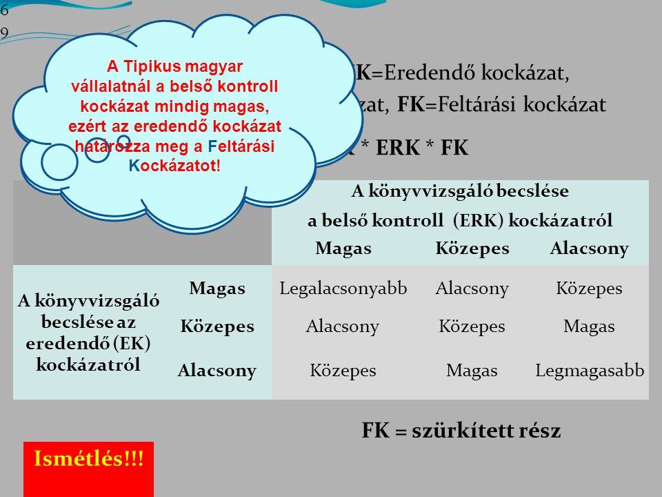 FK = szürkített rész Ismétlés!!!