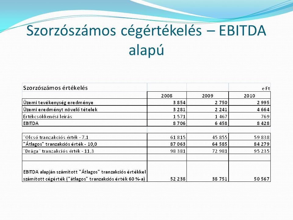 Szorzószámos cégértékelés – EBITDA alapú