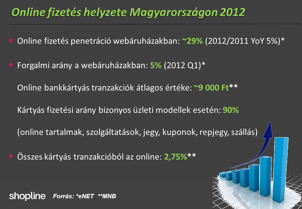 Online fizetés helyzete Magyarországon 2012