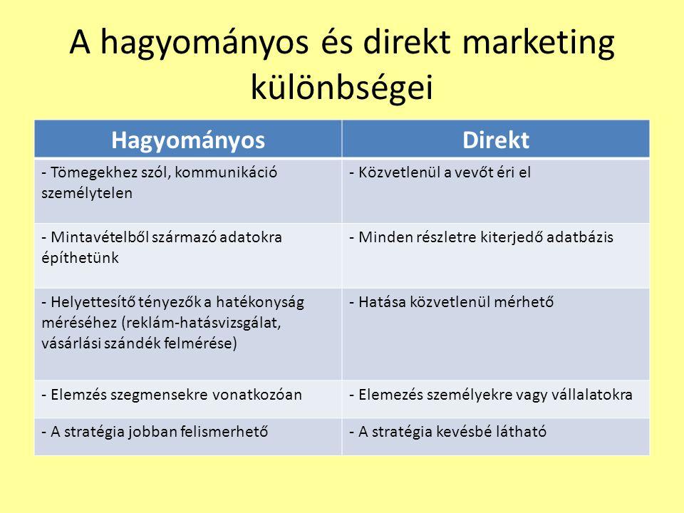 A hagyományos és direkt marketing különbségei
