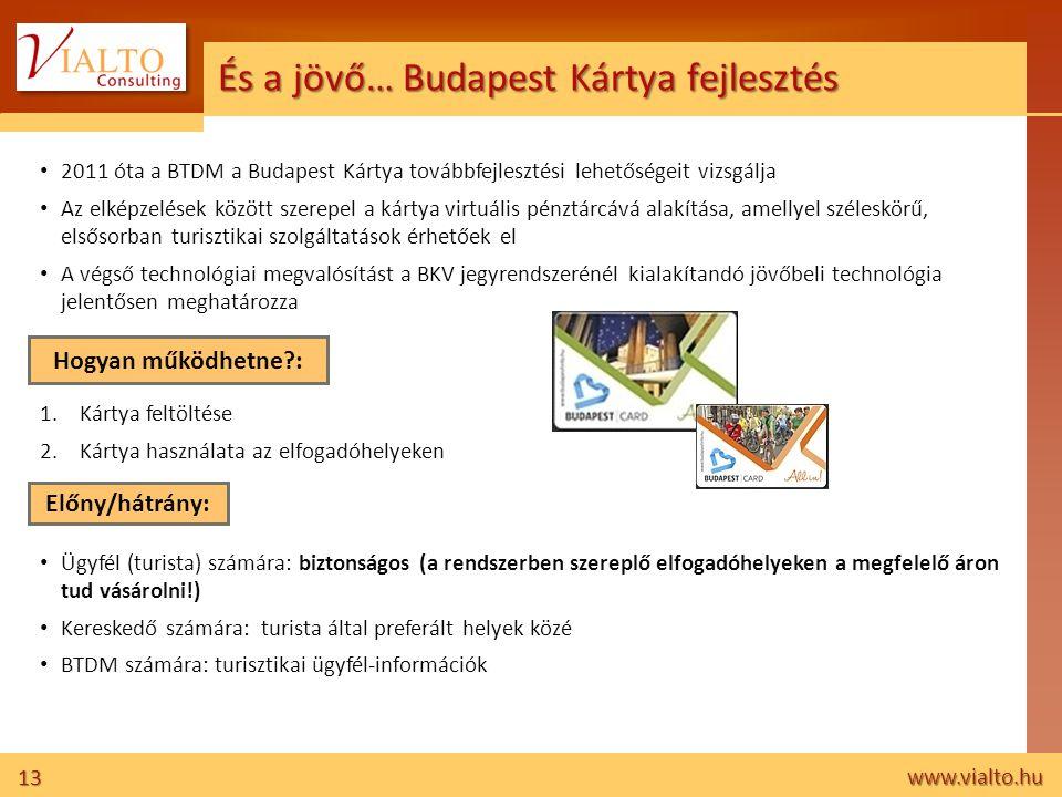 És a jövő… Budapest Kártya fejlesztés