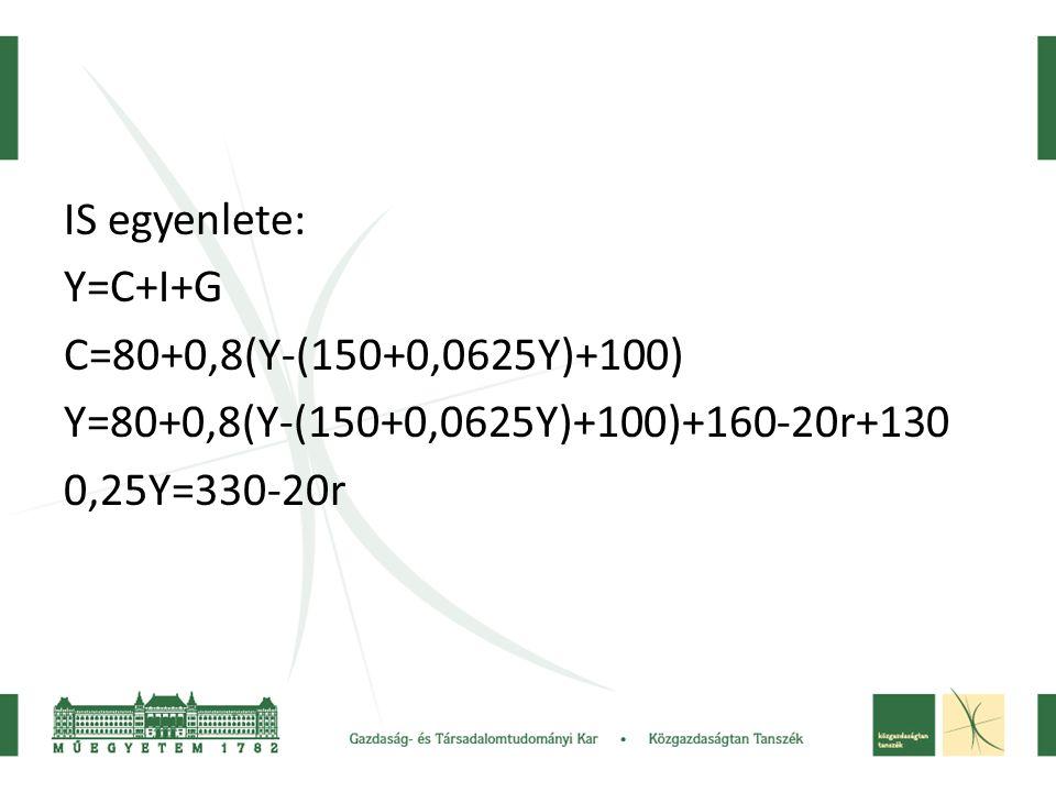 IS egyenlete: Y=C+I+G. C=80+0,8(Y-(150+0,0625Y)+100) Y=80+0,8(Y-(150+0,0625Y)+100)+160-20r+130.