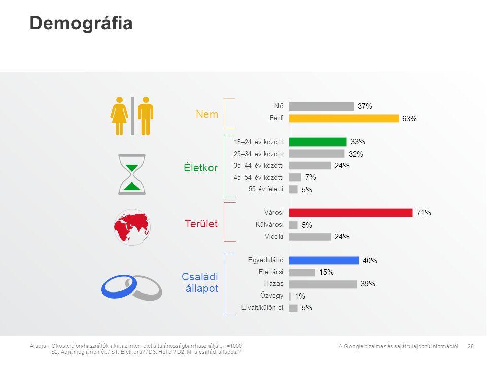 Demográfia Nem Életkor Terület Családi állapot