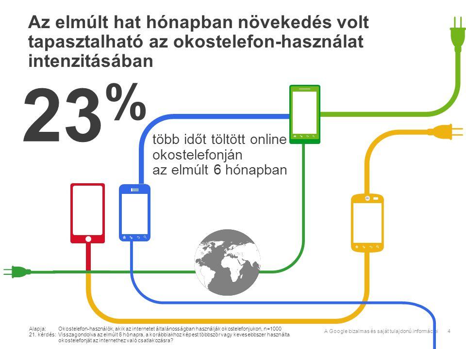 Az elmúlt hat hónapban növekedés volt tapasztalható az okostelefon-használat intenzitásában