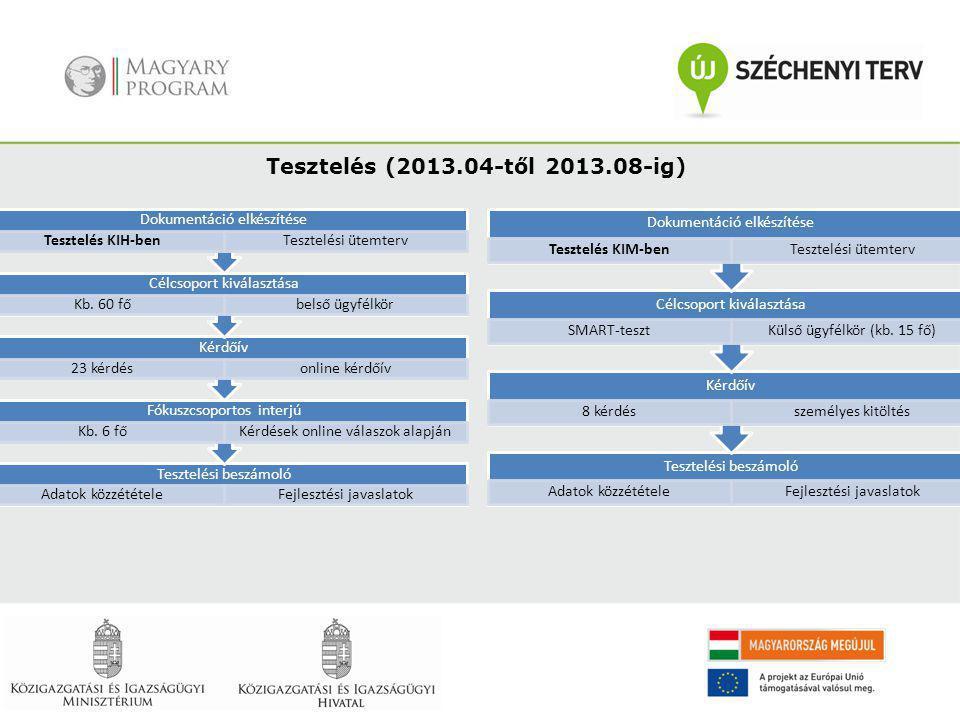 Tesztelés (2013.04-től 2013.08-ig) Dokumentáció elkészítése