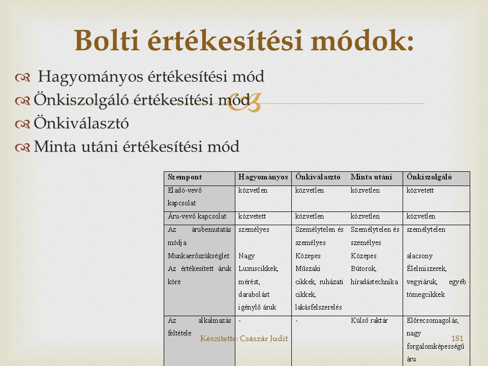 Bolti értékesítési módok: