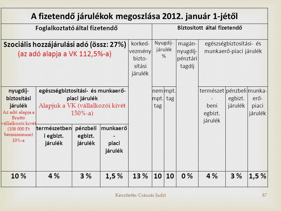 A fizetendő járulékok megoszlása 2012. január 1-jétől