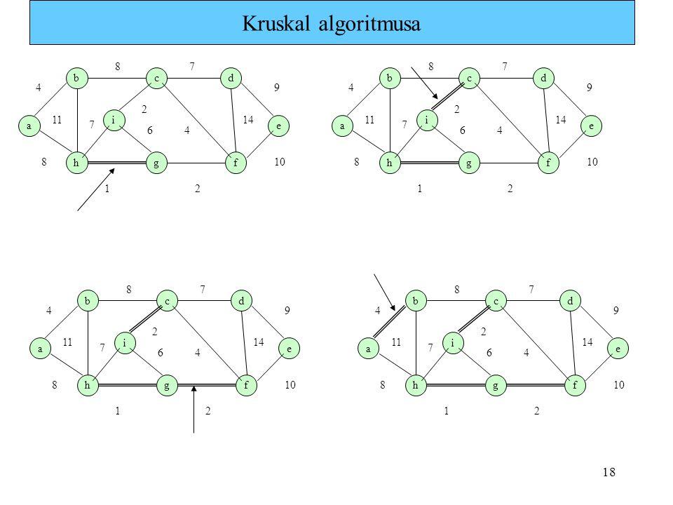 Kruskal algoritmusa a b i h g c f e d 1 7 4 8 9 11 6 2 14 10 a b i h g