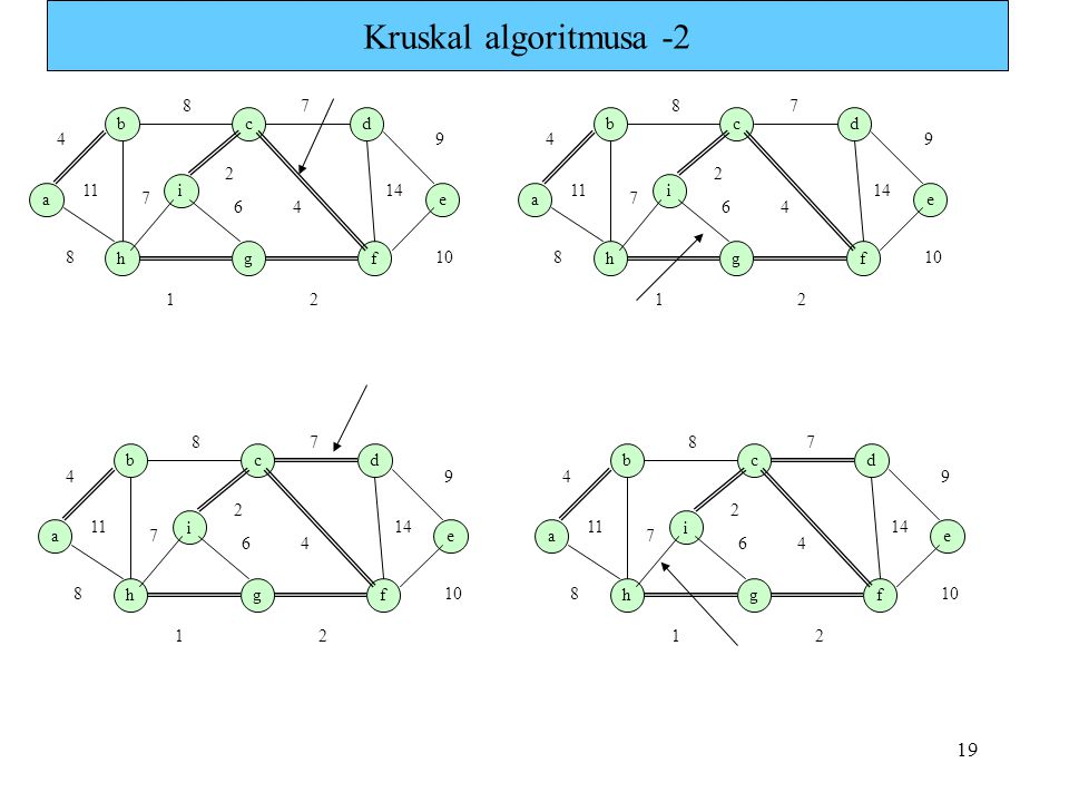 Kruskal algoritmusa -2 a b i h g c f e d 1 7 4 8 9 11 6 2 14 10 a b i