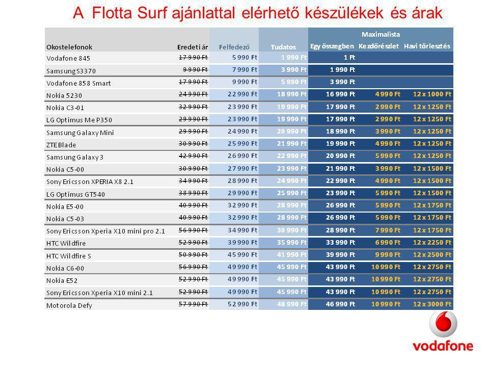 A Flotta Surf ajánlattal elérhető készülékek és árak